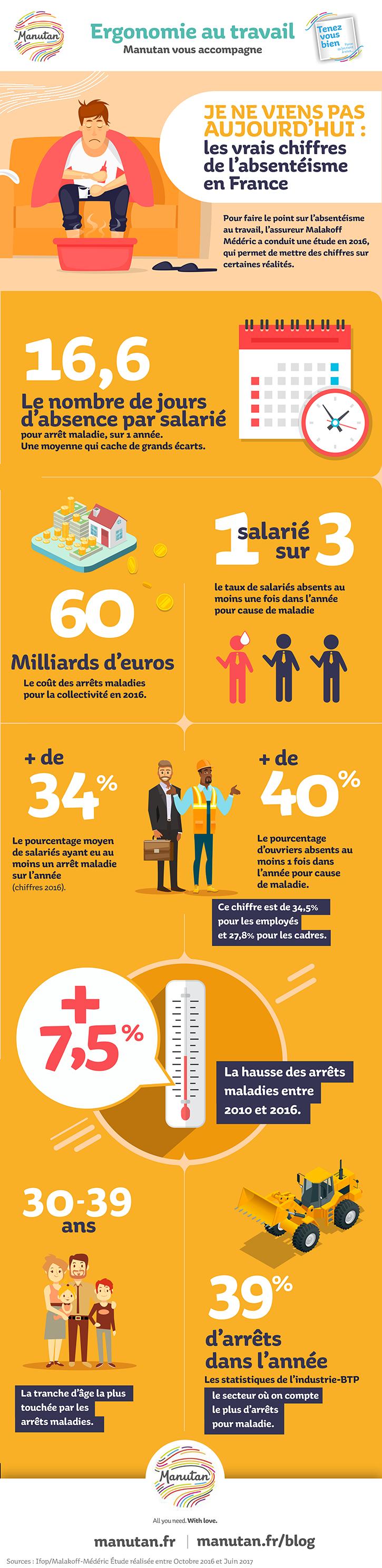 Infographie : L'absentéisme au travail